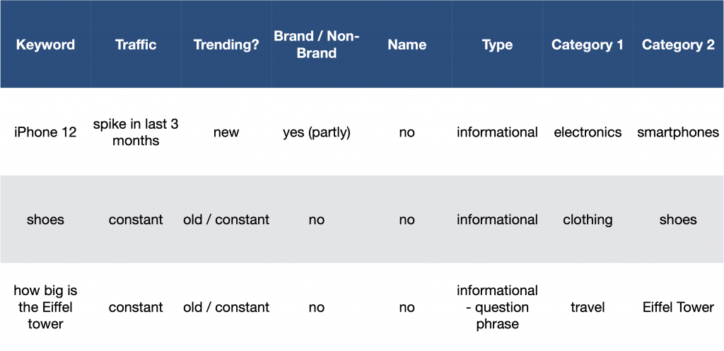 Keyword categories