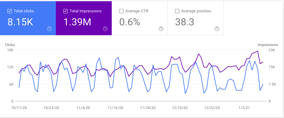 Google Search Console keywords not provided