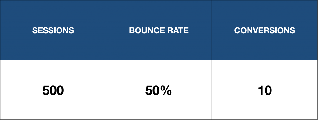 keyword bounce rate