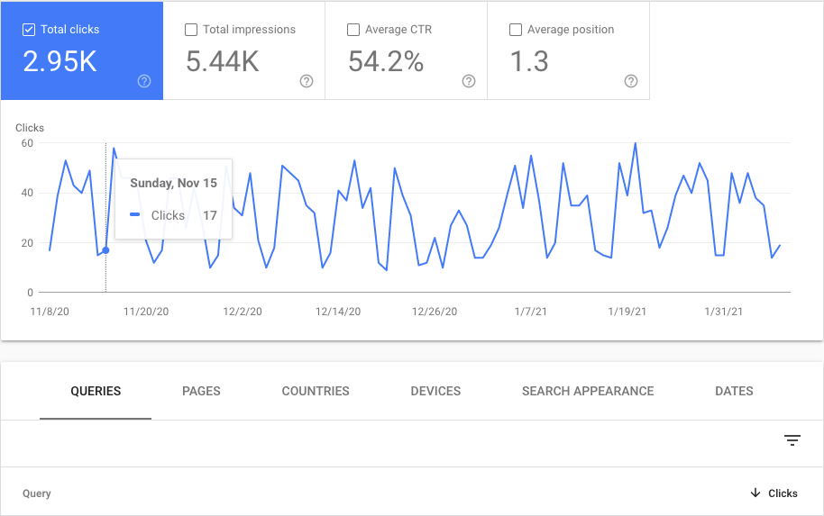 Best Google Analytics tools