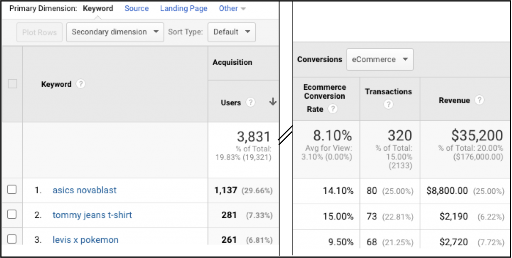 keywords in Google Analytics