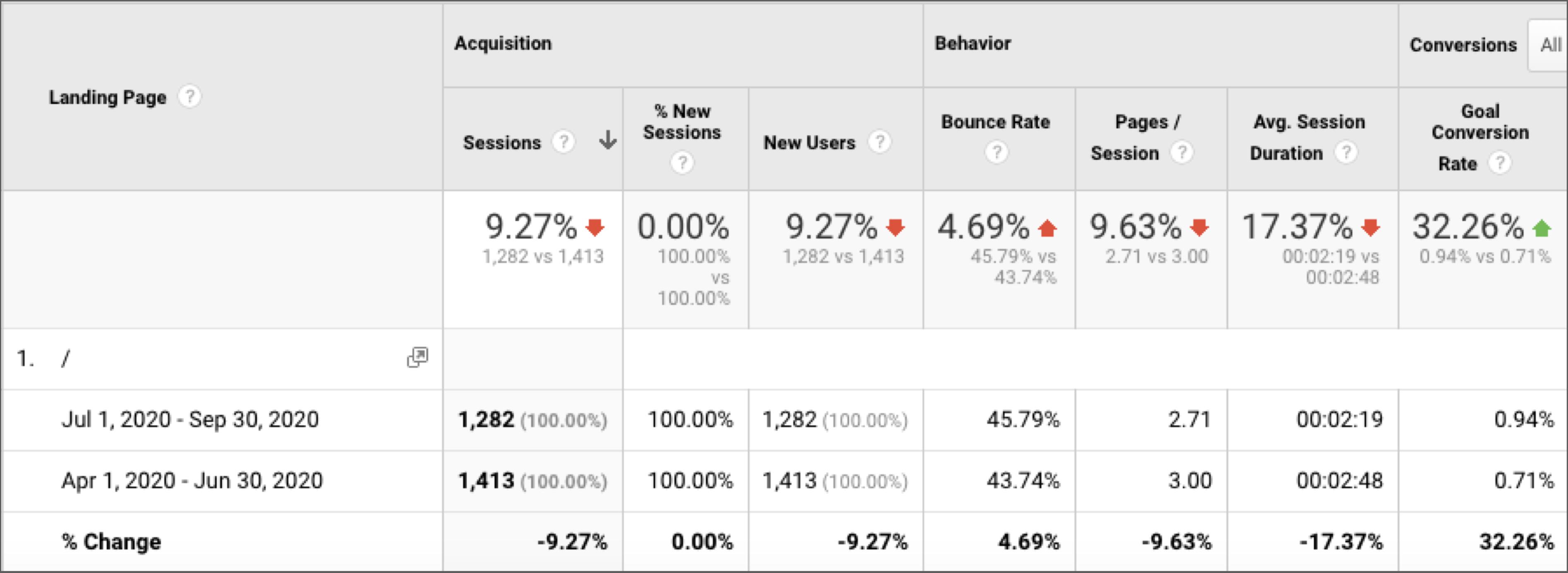 homepage keyword optimization