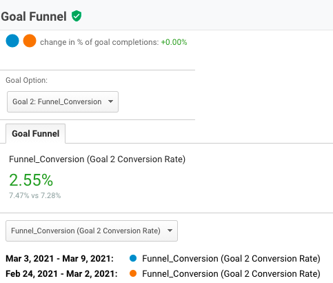 funnel visualization