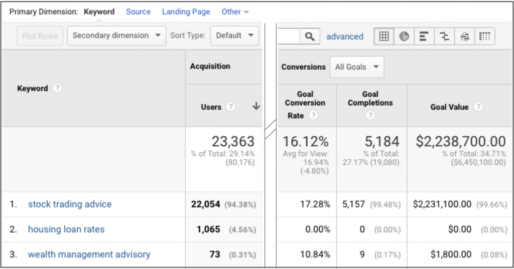 Why is keyword not provided in google analytics?