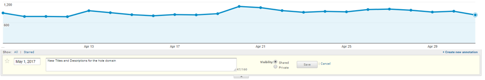 event saved and described in google analytics