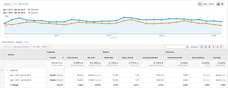 year over year comparison of a organic keyword in google analytics