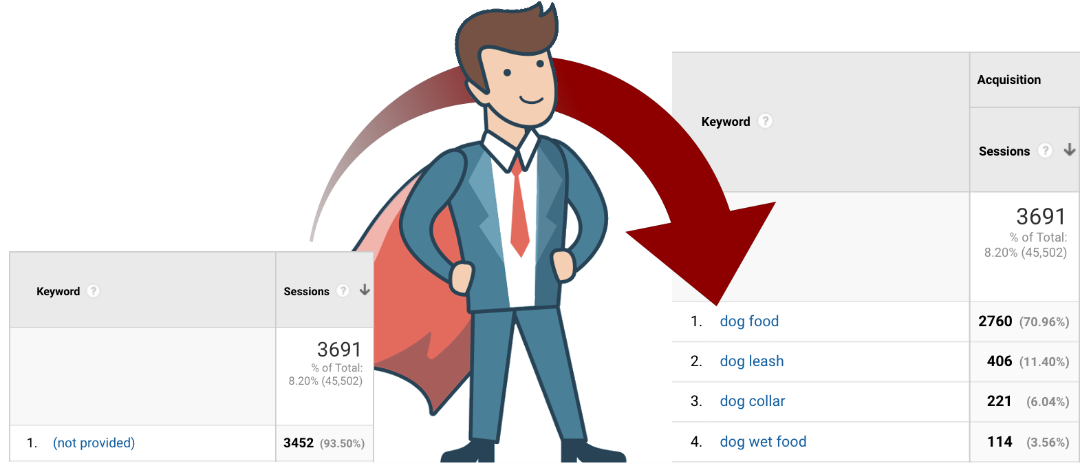 the keyword hero shows you which keywords users used to land on your page in your google analytics account