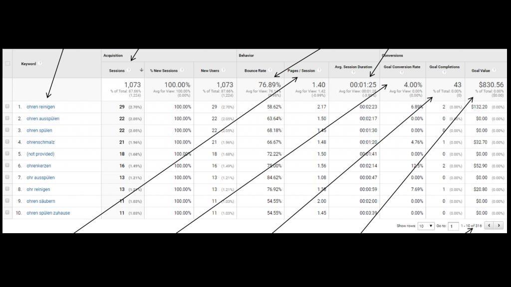 behavioural and transactional metrics in GA