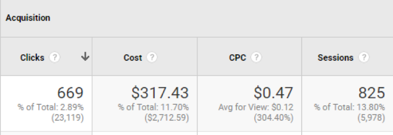 clicks from AdWords direct