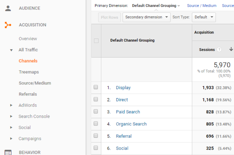channel distribution in Google Analytics