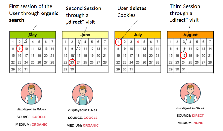timeout session model for Google Analytics