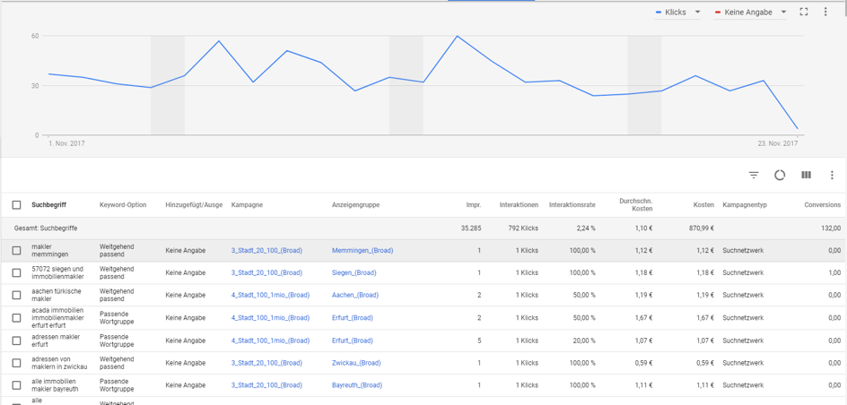adwords account for cluster analysis