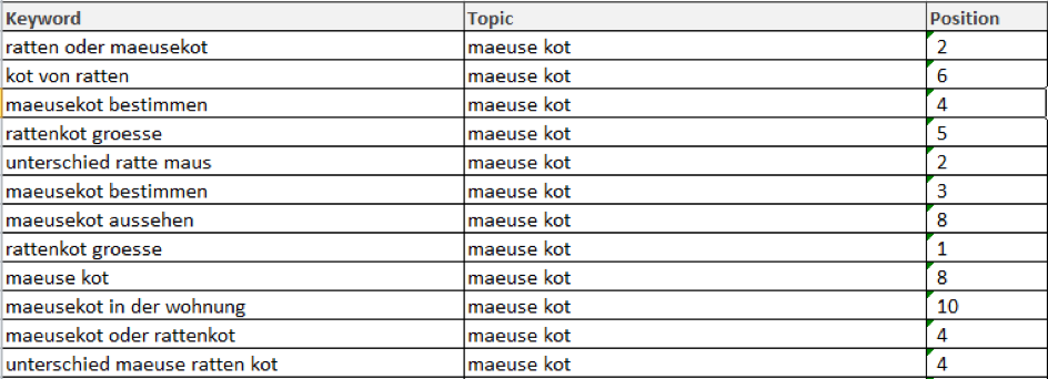 clustered keywords with topic and position