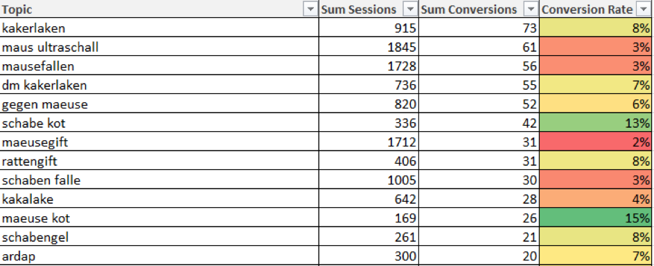 conversions rates of clustered keywords in a pivot table