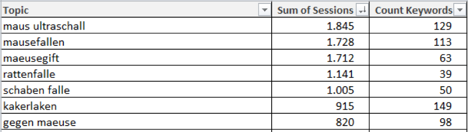 pivot table of clustered keywords incl. session count and keyword #