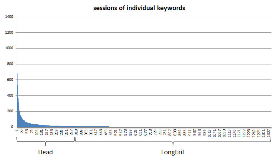 sessions of individual keywords