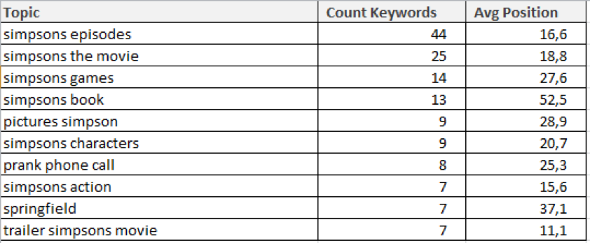 sistrix keywords clustered