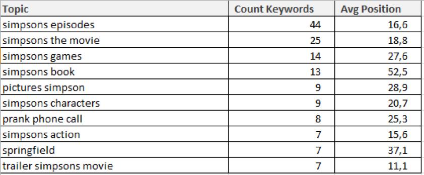 sistrix keywords clustered