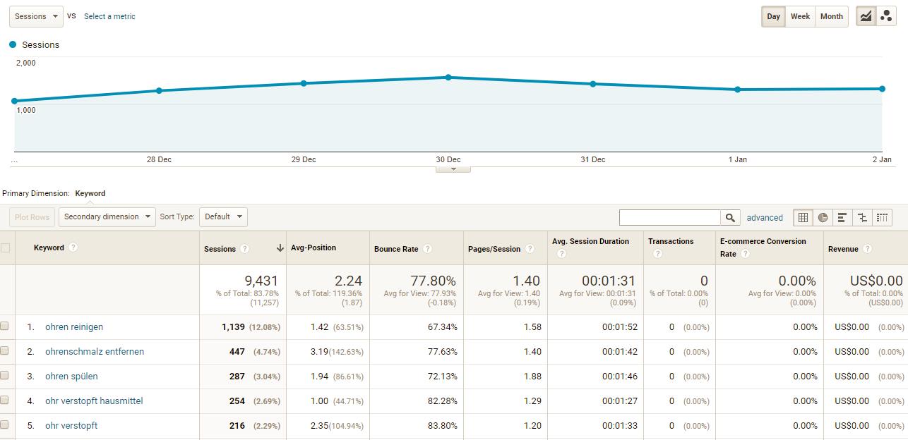 Keyword Performance Report